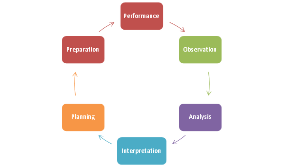 coaching-cycle
